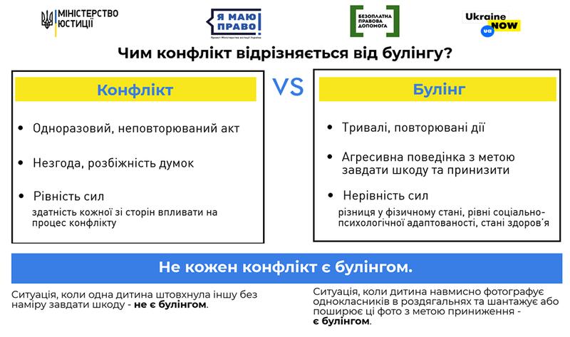 Файл:Чим конфлікт відрізняється від булінгу?.png